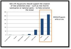 Sea Life graph 2