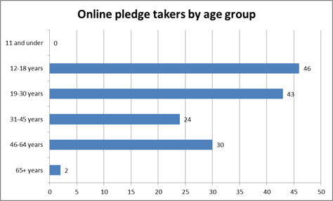 Online pledge takers by age group