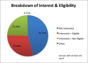 Figure 2: Almost as many people were interested in participating but were not eligible (not PECO consumers)